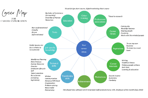 career map example